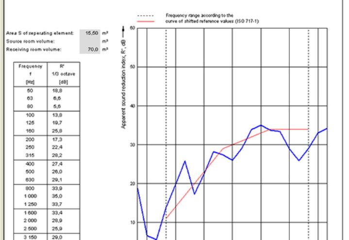 NorBuild-mätrapport