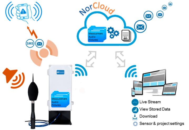 NorCloud-dataflow-configuration